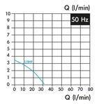Koelvloeistofpomp, insteeklengte 180 mm, 0,15 kw, 230v